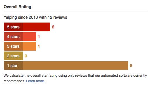 rating-details