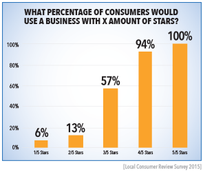 consumer-stars